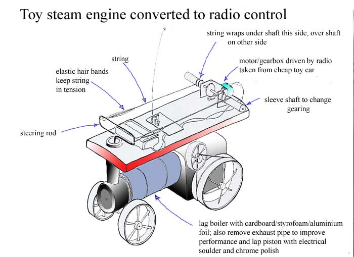 radio controlled steam engine rh durealeyes com Remote Control Car Parts Diagram Electric Circuit Racing Car Toy